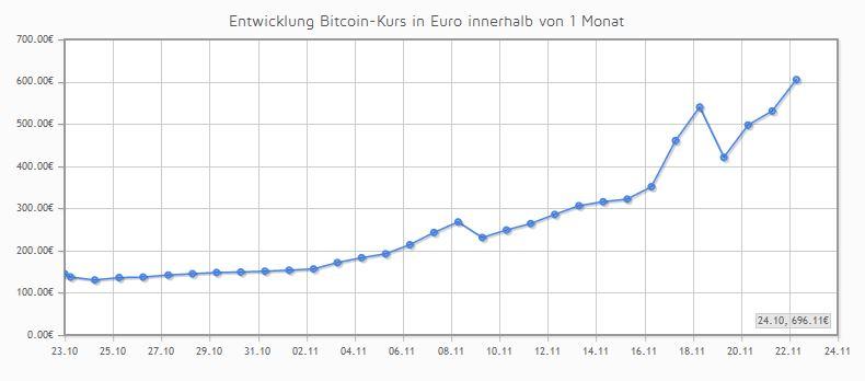 Bitcoin Kursentwicklung