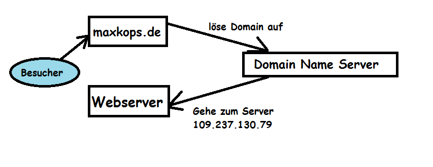 domain_server_umleitung