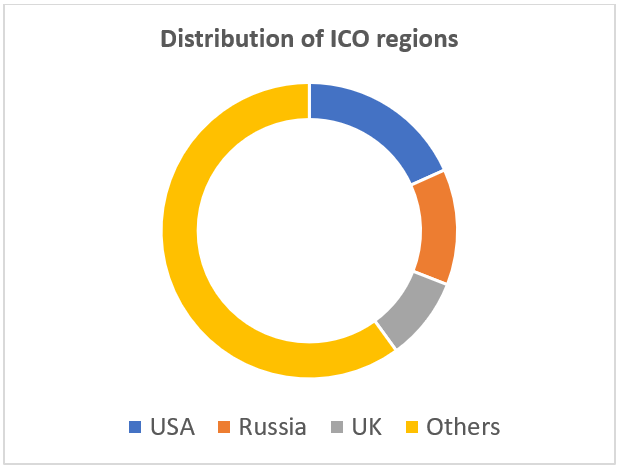 ICO regions: Where are tokensales coming from (GRAPH 1)