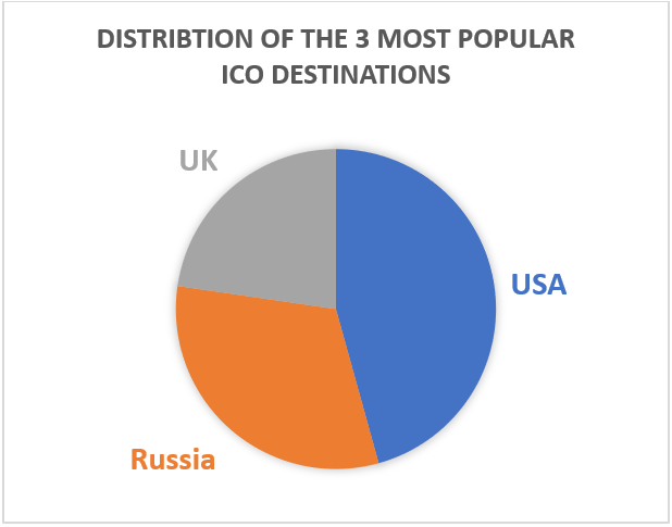 ICO regions: Where are tokensales coming from / country distribution (GRAPH 2)