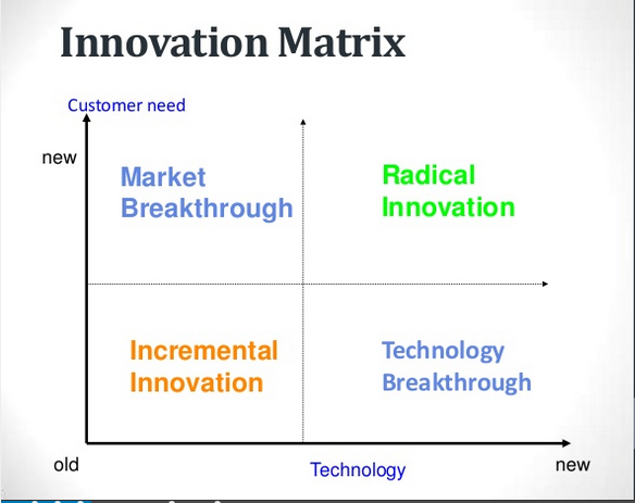 Technology Management Image: How To Distinguish Gamechanging ICOs From Pseudo Innovation